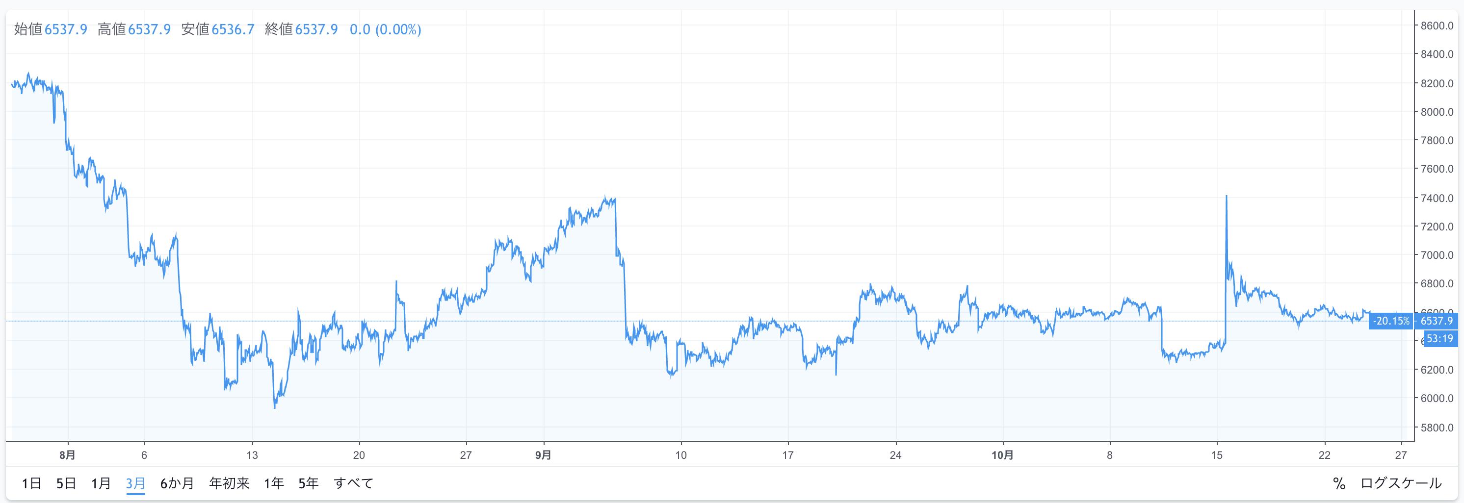 ビットコイン/アメリカドルの価格チャート