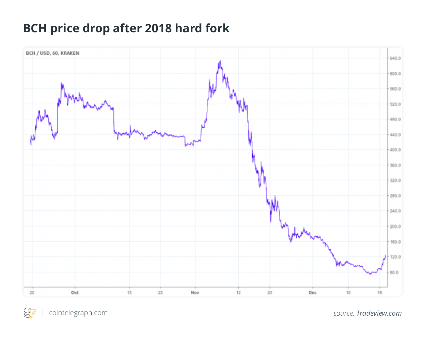 BCH price drop after 2018 hard fork