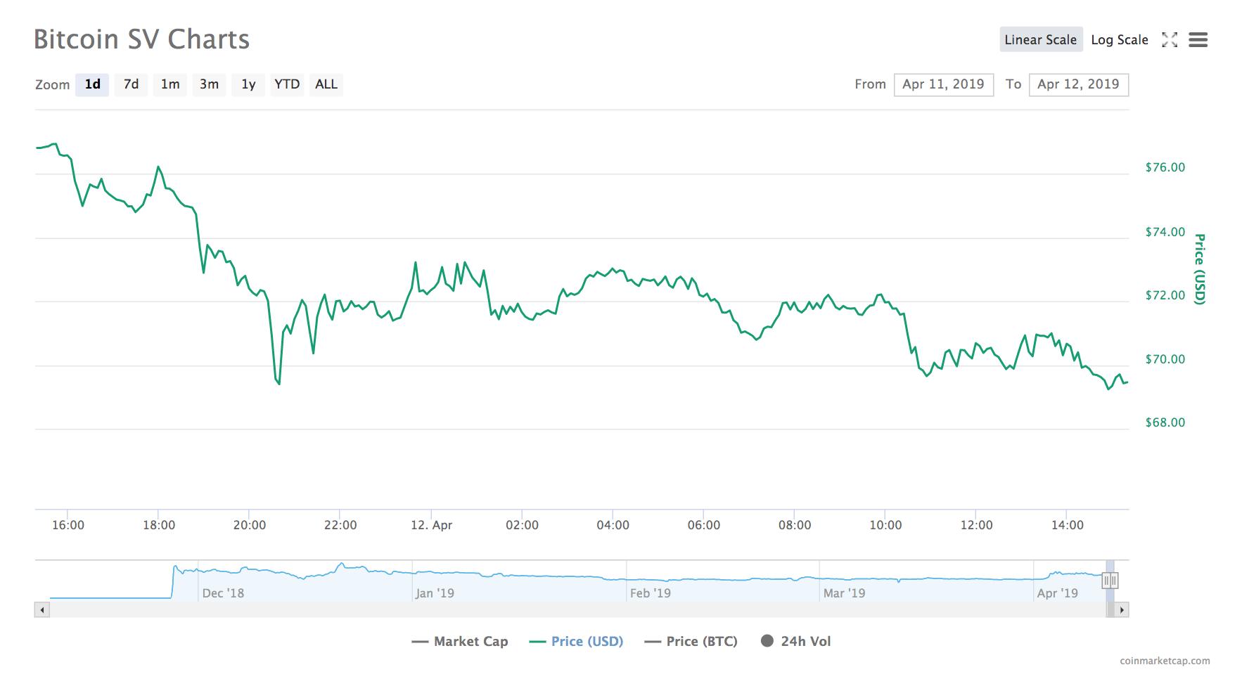ビットコインSVチャート