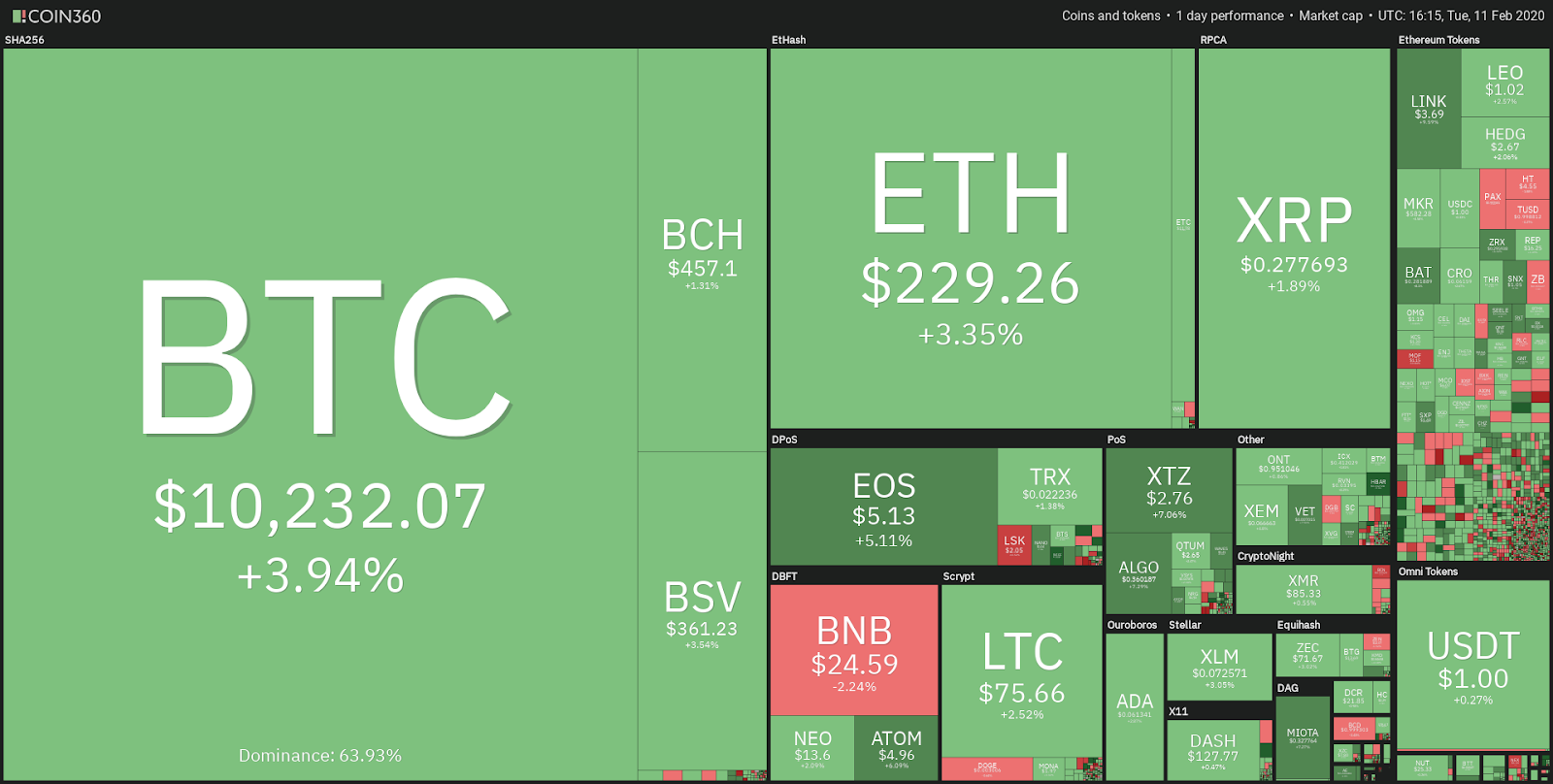 b689fbdab7c85bc280b345ccd34208e9 - Bought the Dip? Bitcoin Price Rebounds Strongly With $11,000 in Sight