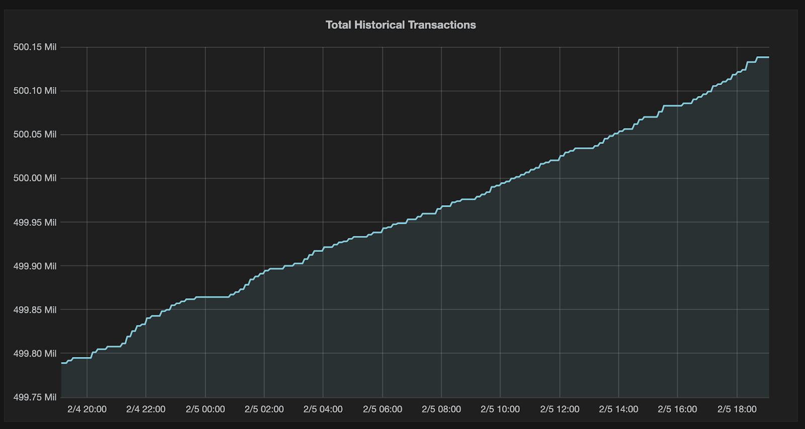 0 05 milioni btc bitcoin mineraria rig ebay