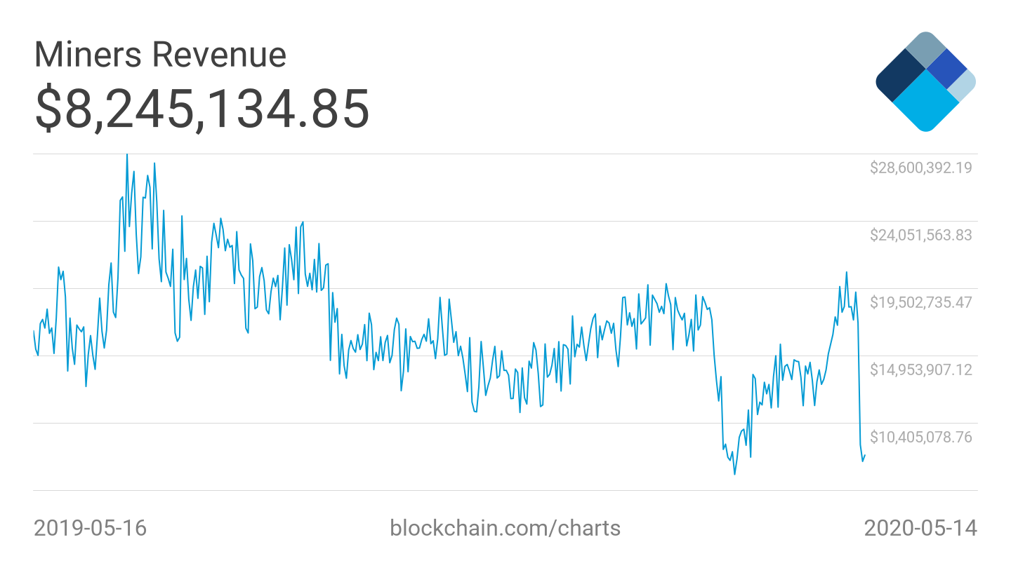Miners Revenue. Source:  blockchain.com