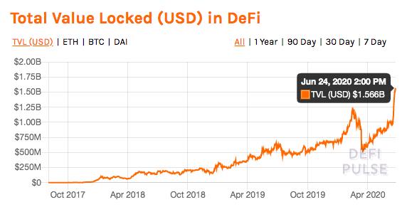 Valor total bloqueado en DeFi