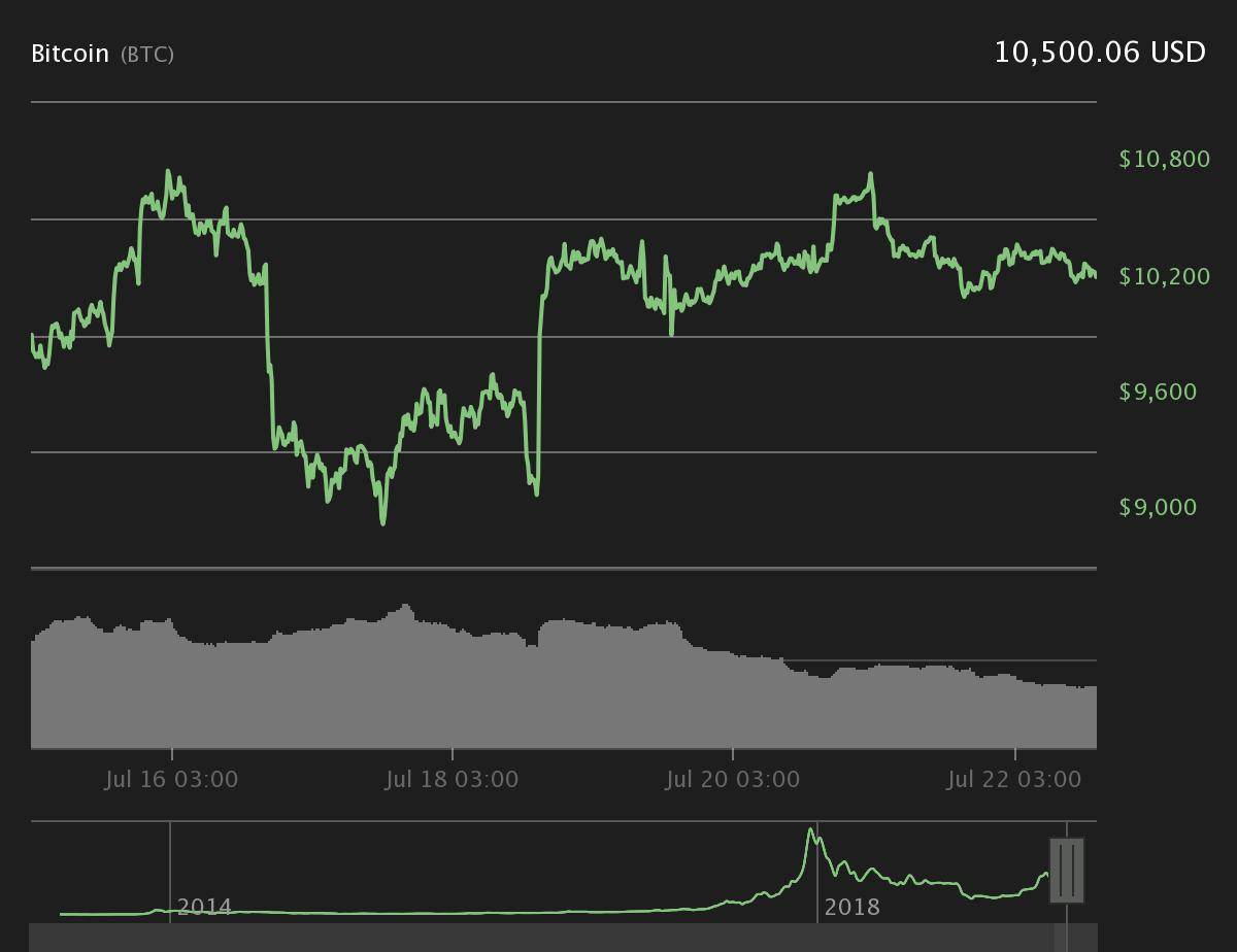 Bitcoin's seven-day price chart