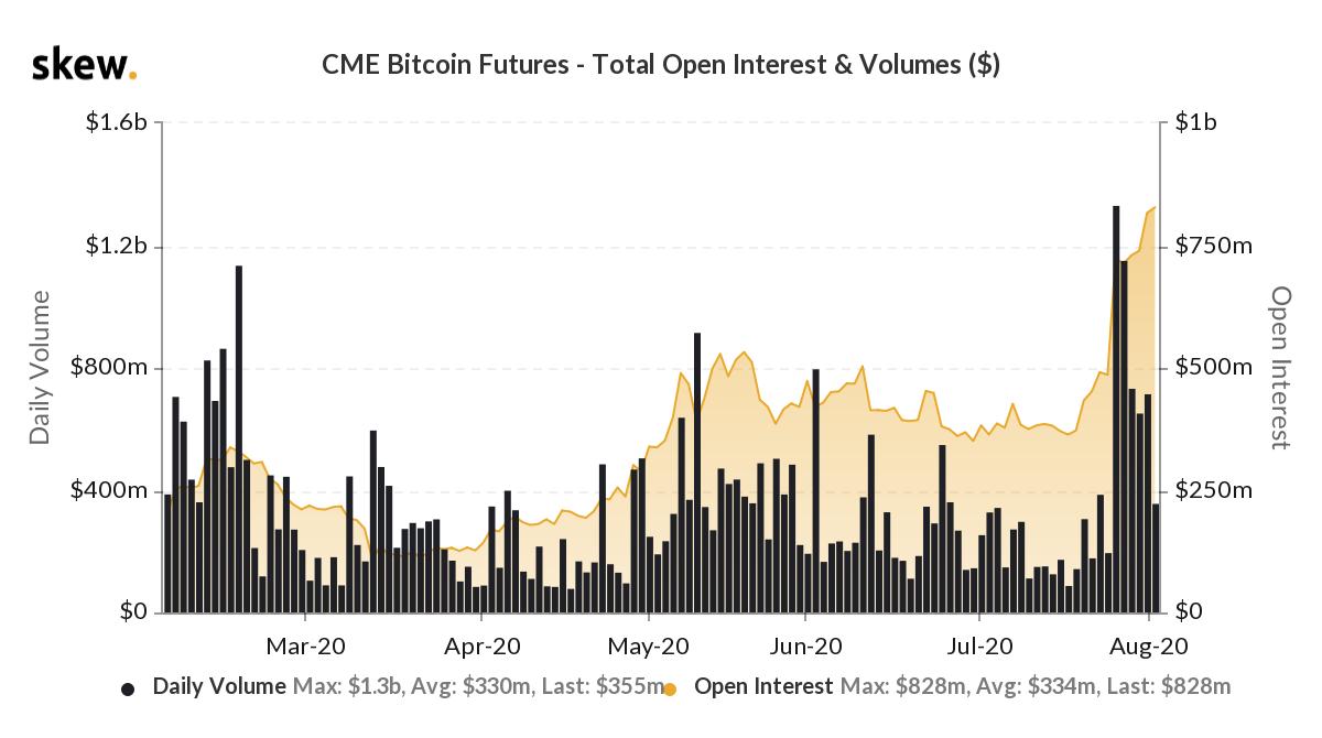 L'open interest dei Bitcoin future di CME tocca un nuovo massimo
