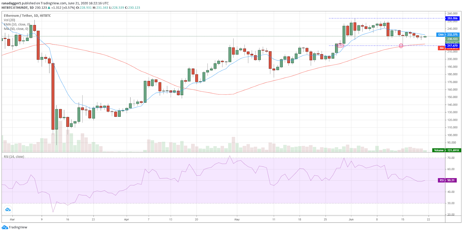 Gráfico diário ETH / USD