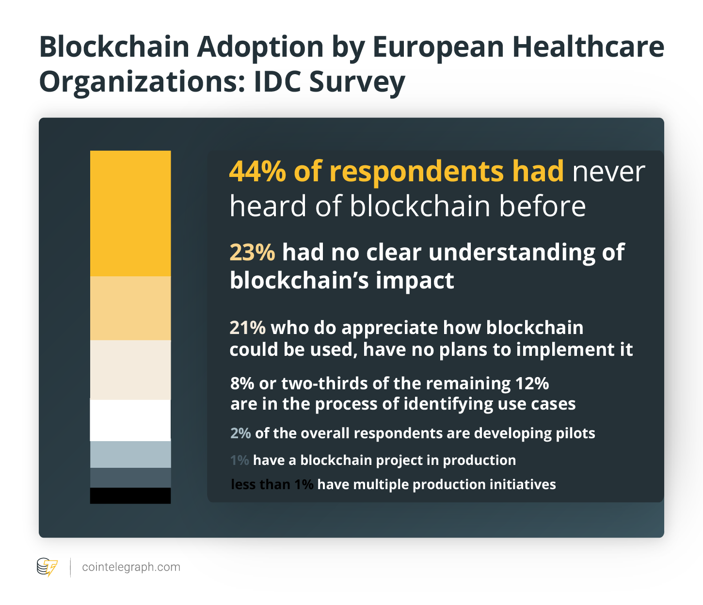 Blockchain Adoption by European Healthcare Organizations: IDC Survey