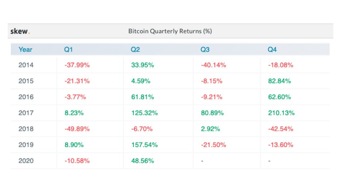 bitcoin and stocks