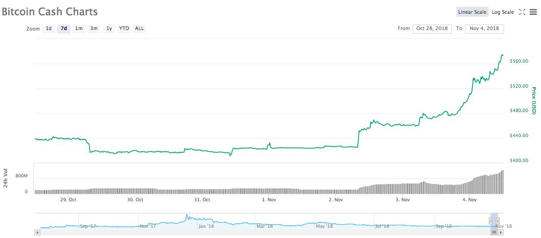 Bitcoin Cash 7-Tage-Kurschart
