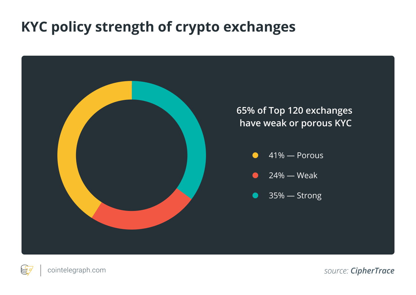 KYC policy strength of crypto exchanges