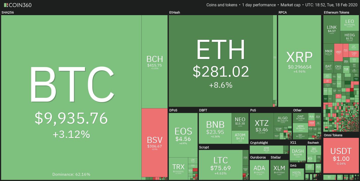 Crypto market daily price chart