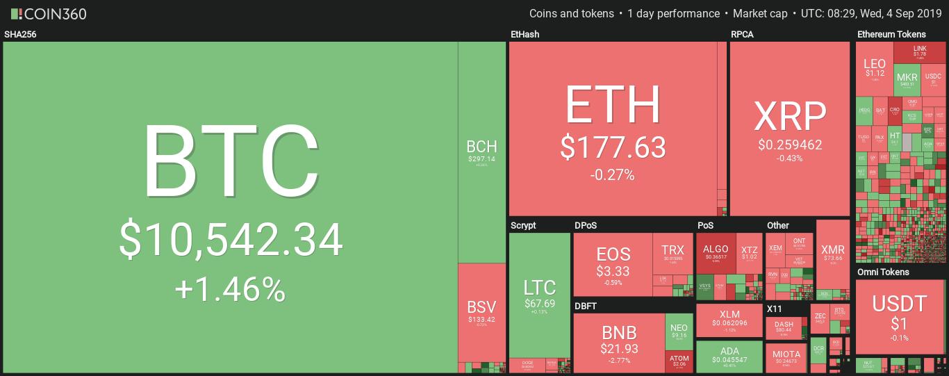 Визуализация рынка