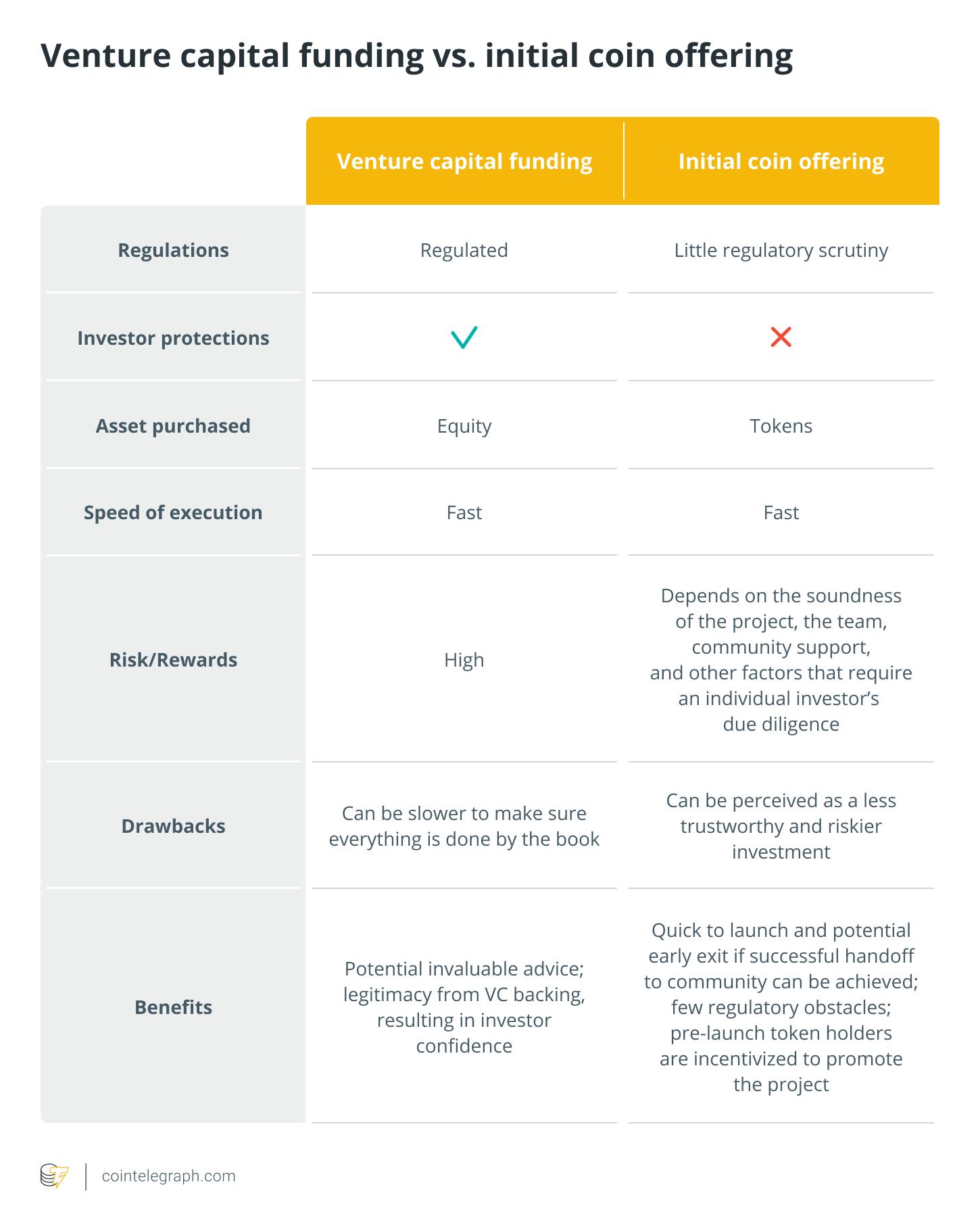 VC funding VS ICO