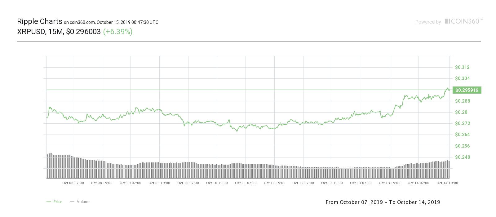 Bitcoin Price Touches $8,400 While 0x Jumps 16%, CryptoCoinNewsHub.com