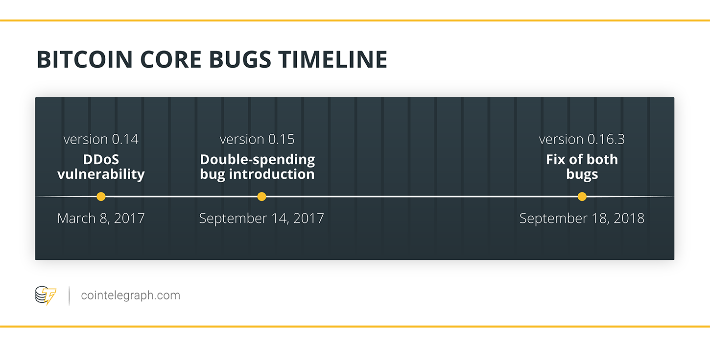 Bitcoin Core bugs timeline