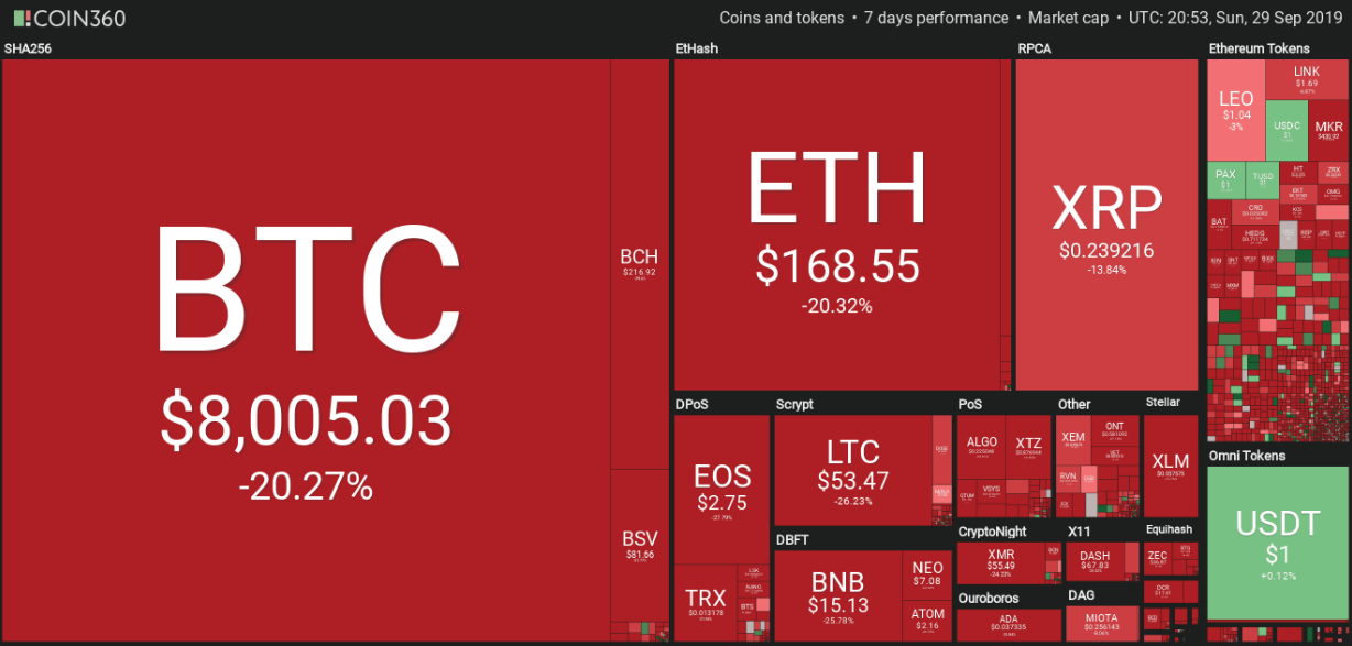 Weekly Crypto Market Performance. Source: Coin360.com