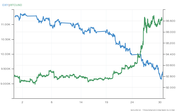 Bitcoin dan Indeks Dolar AS (DXY) Juli 2020