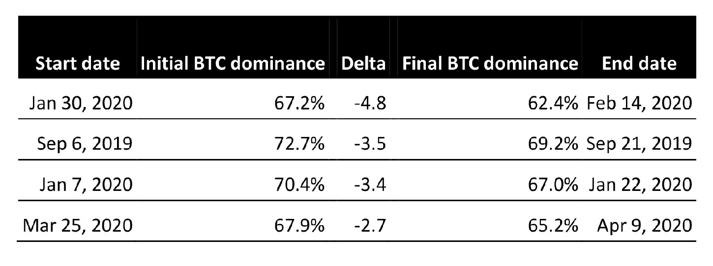 Bitcoin dominance changes over 15-day periods. Source: Cointelegraph