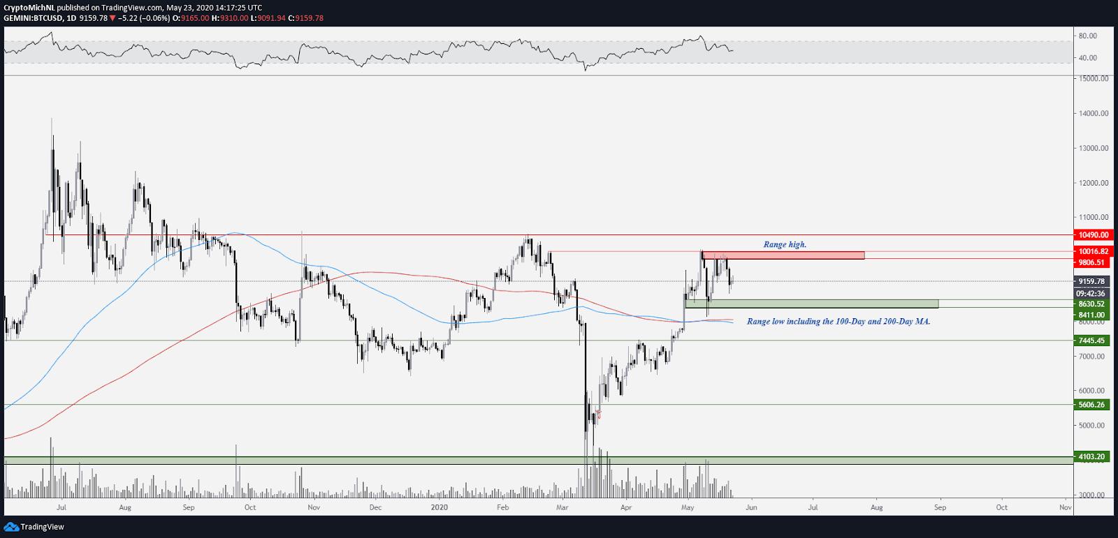 ping pong trading bitcoin