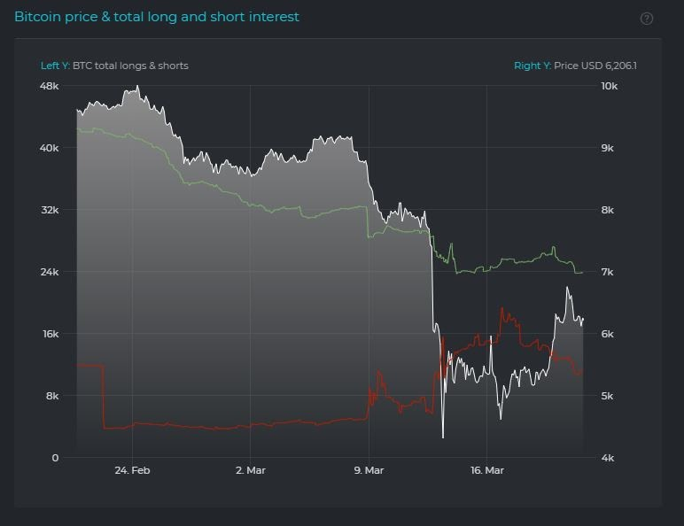 Bitcoin price, total long and short interest (30 days). Source: Datamish