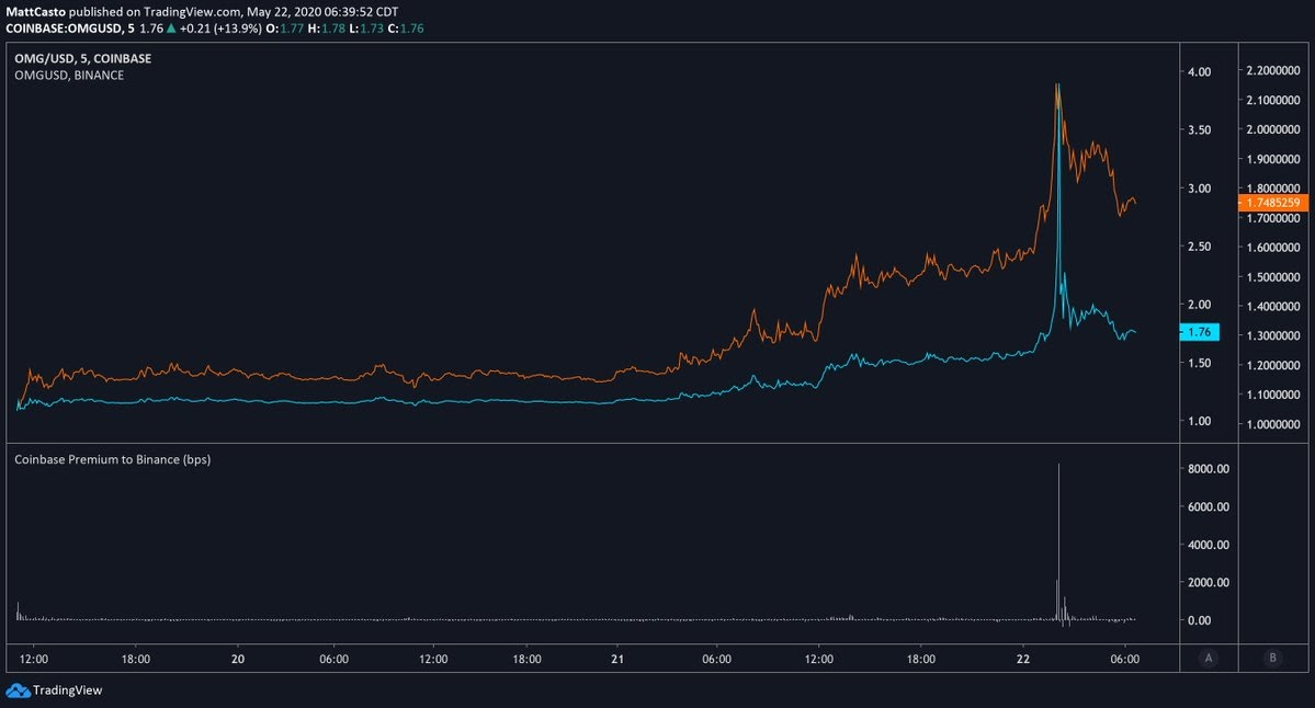 OMG/USD chart showing Coinbase premium versus Binance