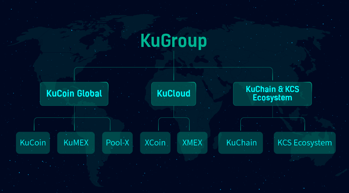 KuCoin Exchange Upgrades Business Structure to Extend Service Offerings 1