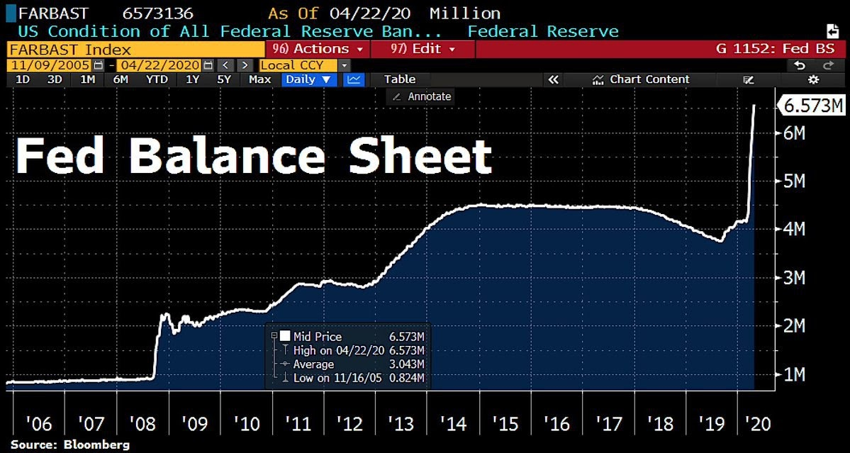 Federal Reserve balance sheet 14-year chart