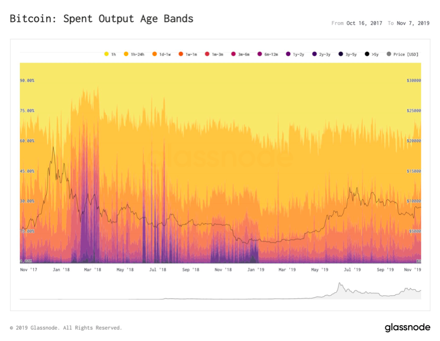 Bitcoin: Spend Output Age Bands. Source: glassnode.com