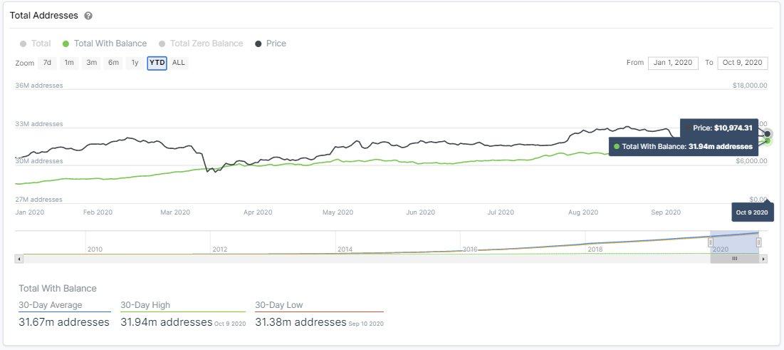 仮想通貨ビットコインのアドレス、89%が利益に 中期的な強気サイクルを暗示 | Cointelegraph | コインテレグラフ ジャパン