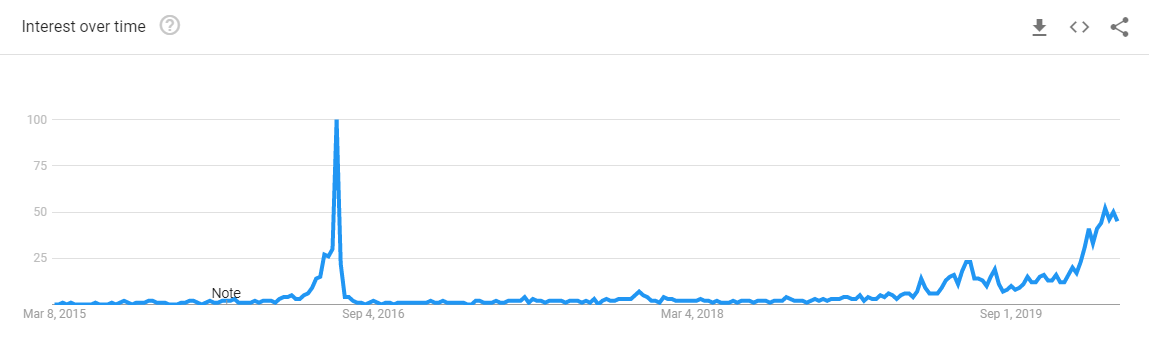 5-Year Search Trends for 'Bitcoin halving': Google