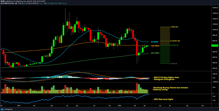 BTCUSD 1 Week chart. Source: Tradingview