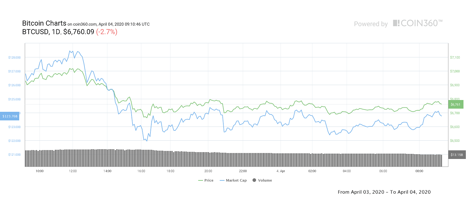 Gráfico de precio de Bitcoin de un día