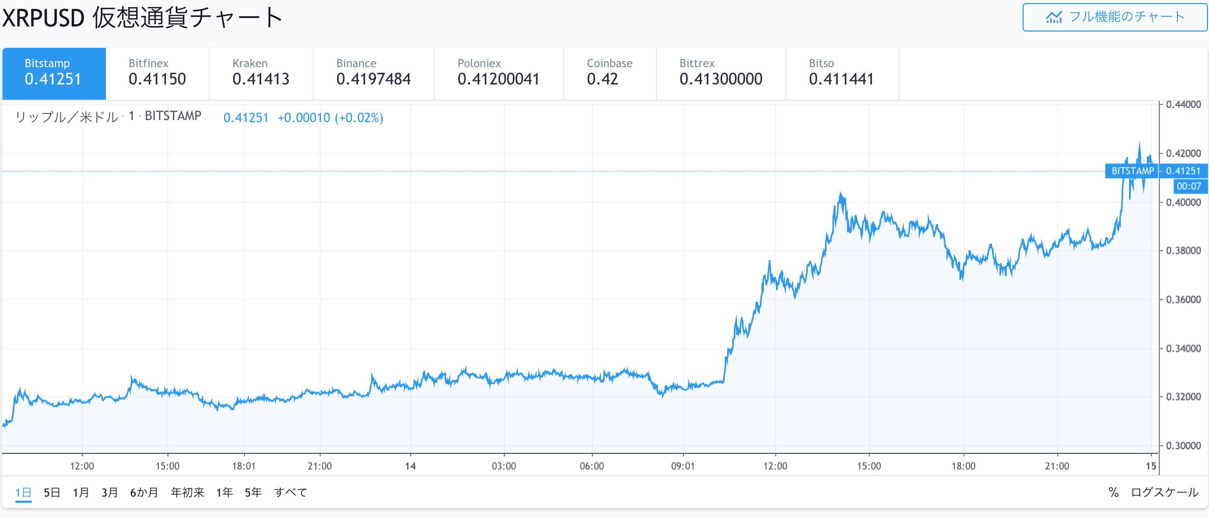 仮想通貨XRP(リップル)/米ドルチャート