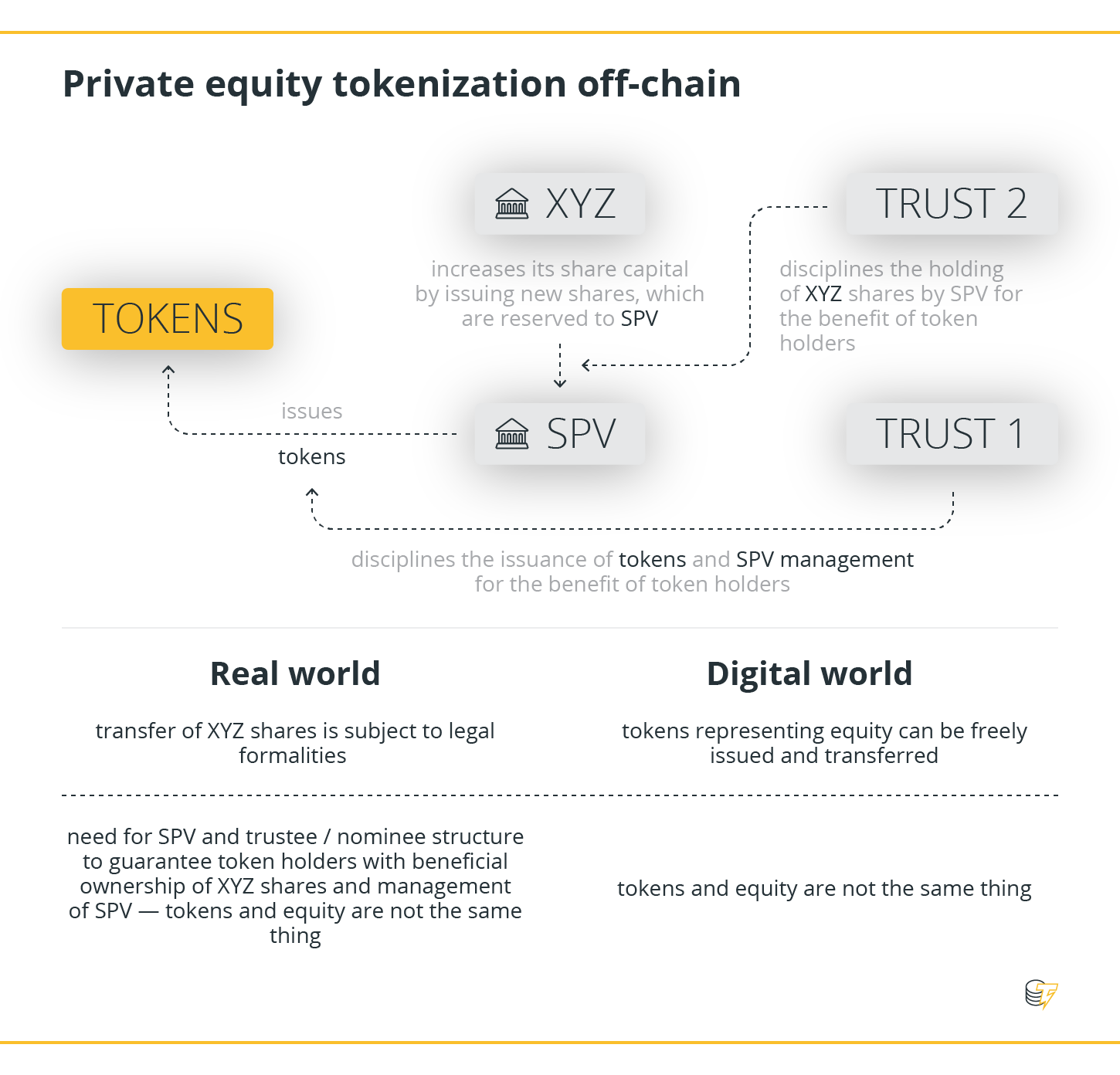Private equity tokenzation off-chain