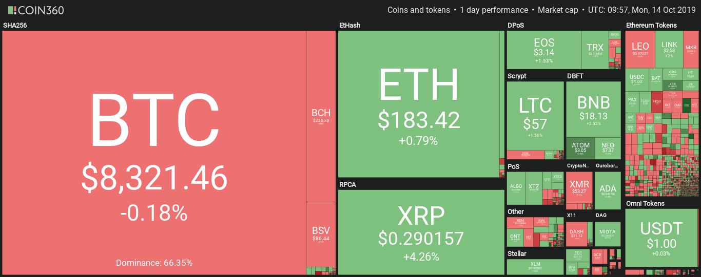 Kryptowährungsmarkt Tagesübersicht