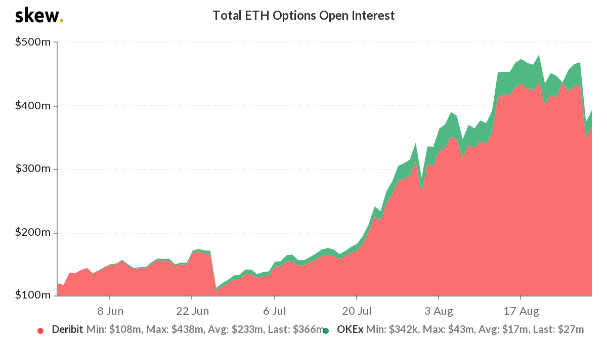 Ether options open interest, USD