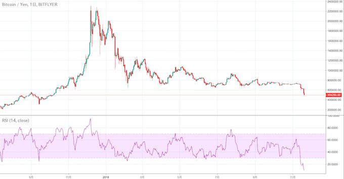 ビットコイン/円チャート・RSI(ビットフライヤー)