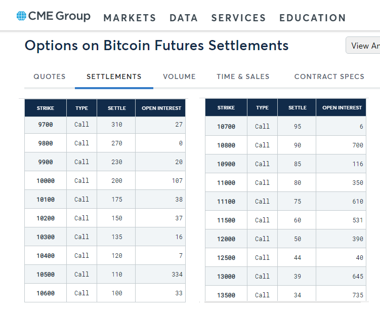 June CME Bitcoin options open interest by strike