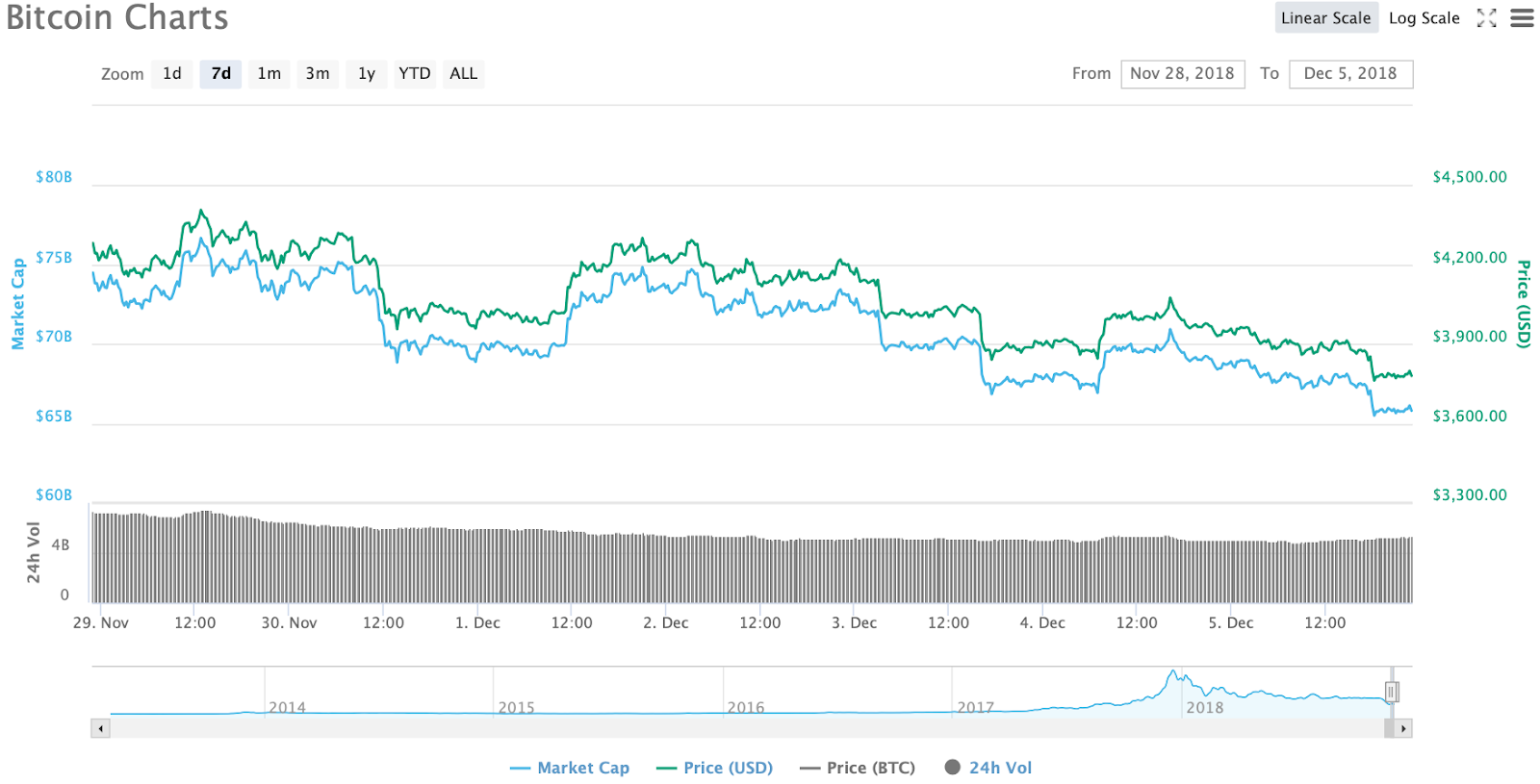 Bitcoin 7-day chart. Source: CoinMarketCap