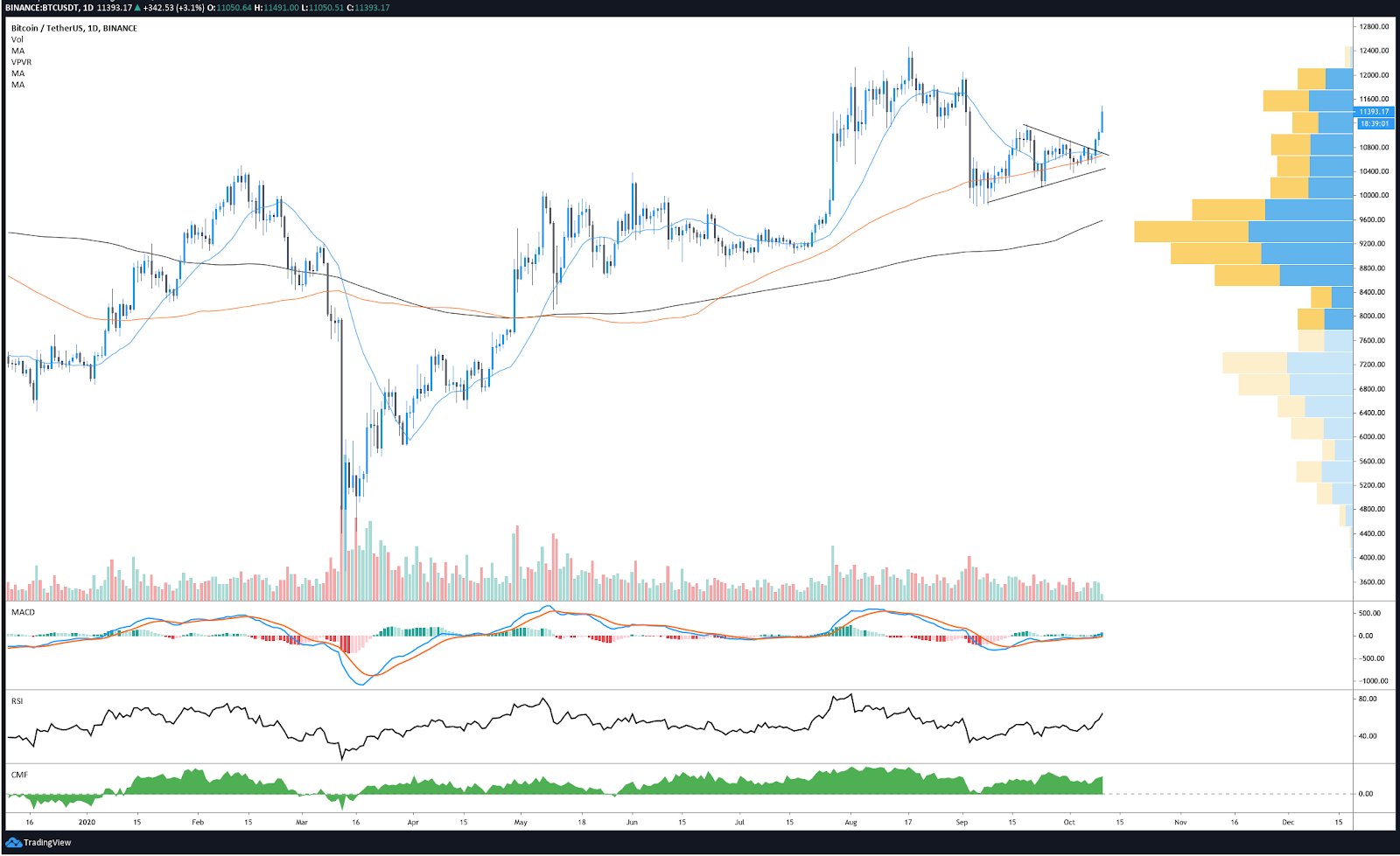 $12K Bitcoin price back on the table after BTC rallies above $11.4K