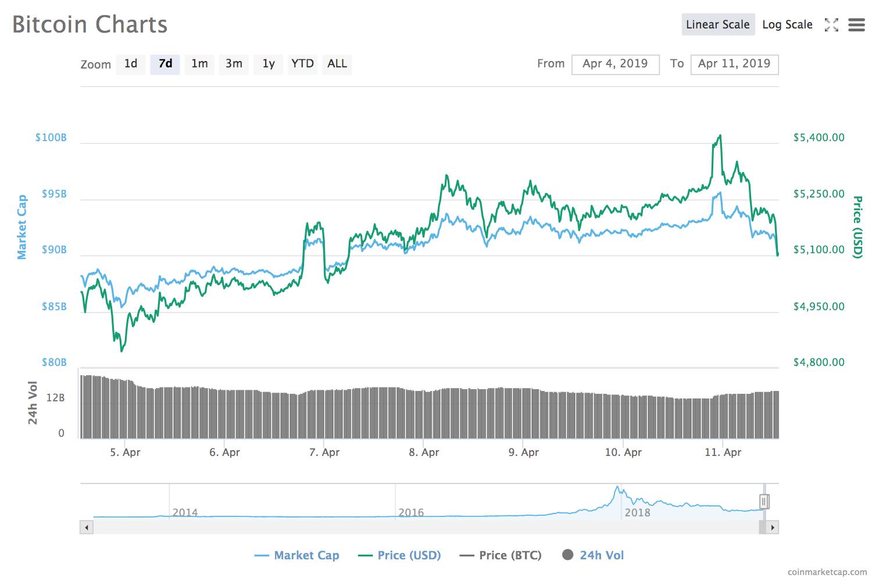 Bitcoin và thị trường tiền điện tử ngập trong sắc đỏ