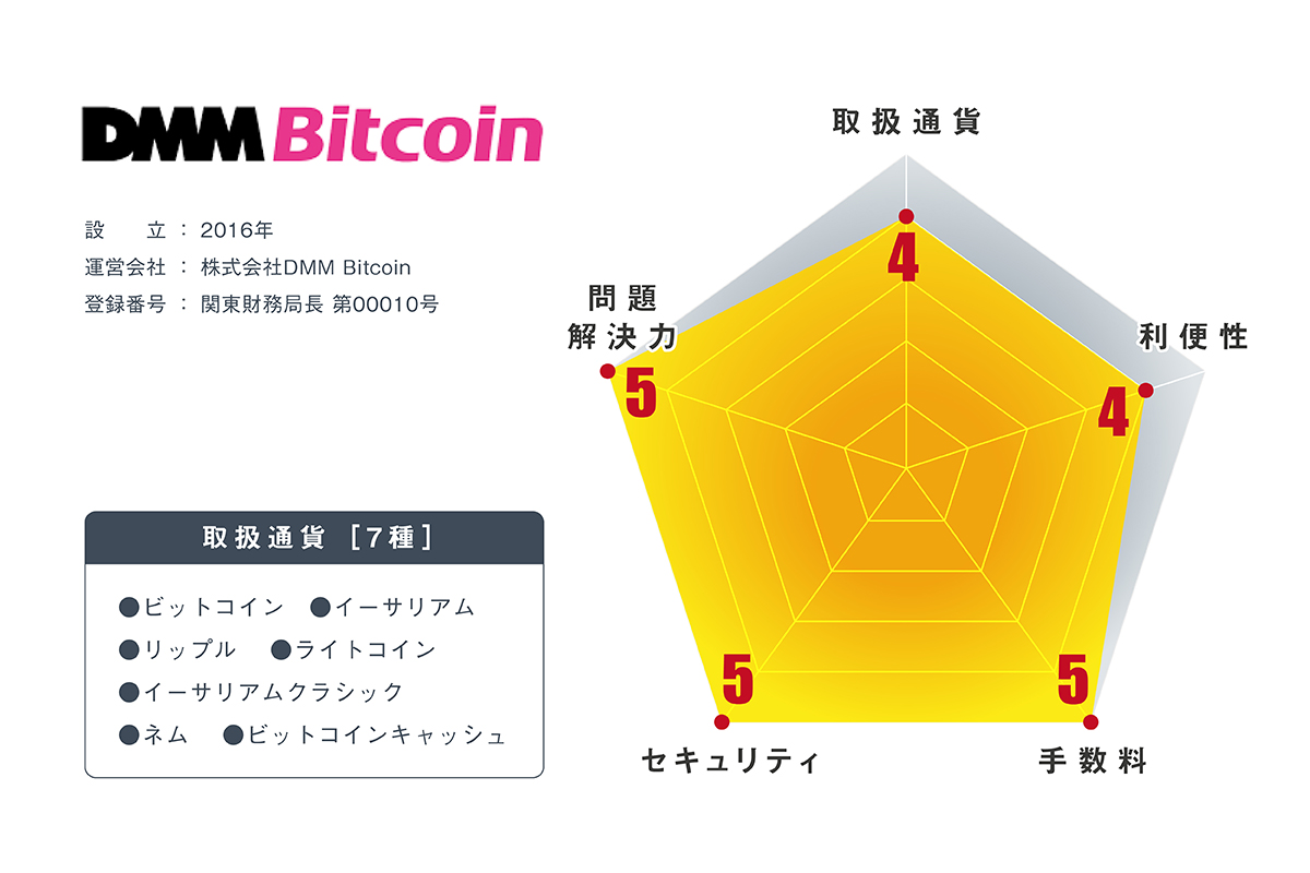 仮想通貨取引所DMMビットコインの内容・評判