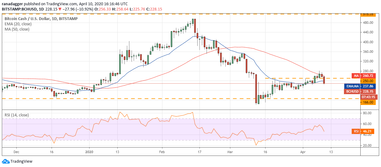BCH–USD daily chart