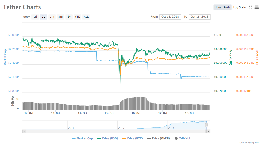 Tether 7-day price chart
