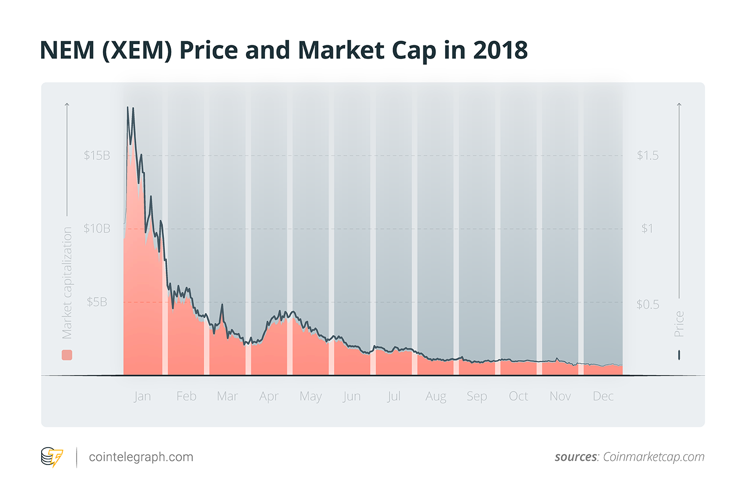 xem cryptocurrency price chart