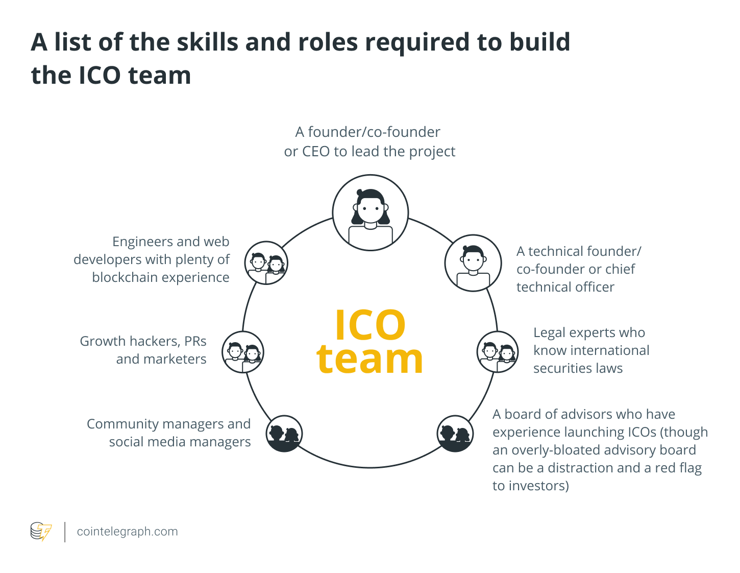 list of the skills and roles required to build the ICO team