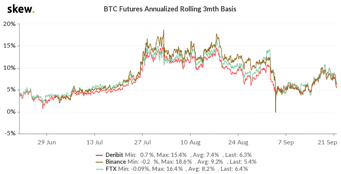 BTC 3-month futures annualized basis
