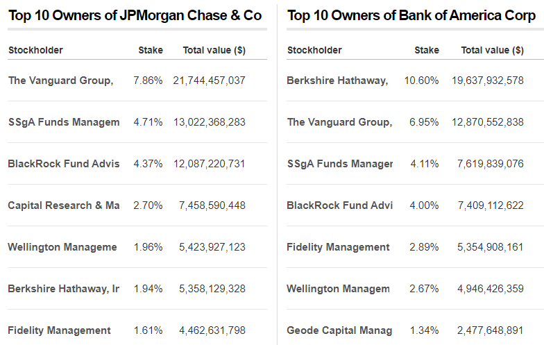 Top 7 owners of JPMorgan & Bank Of America shares. Source: CNN Business