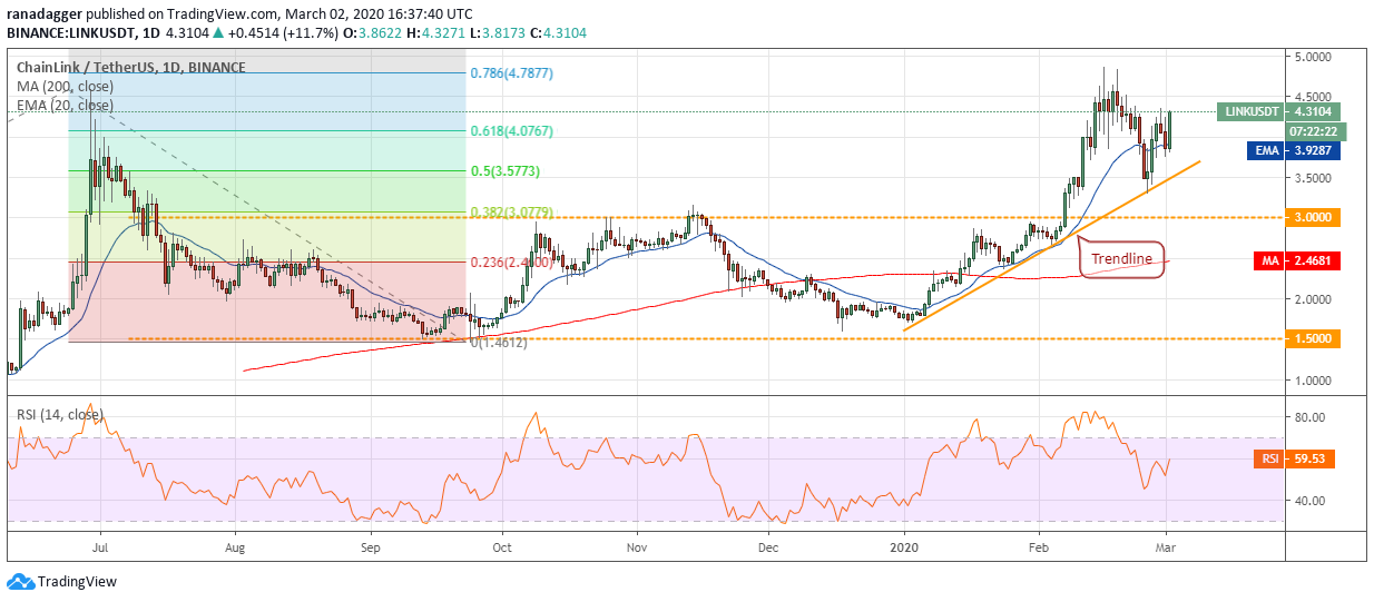 LINK USD daily chart. Source: Tradingview