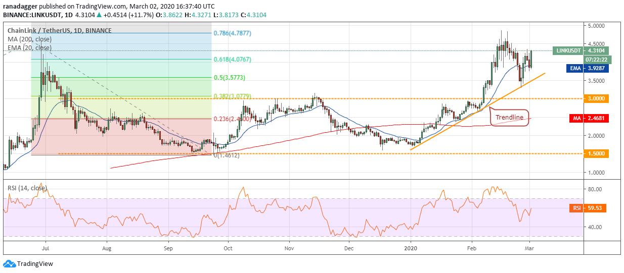 Gráfico diario de LINK/USD. Fuente: Tradingview